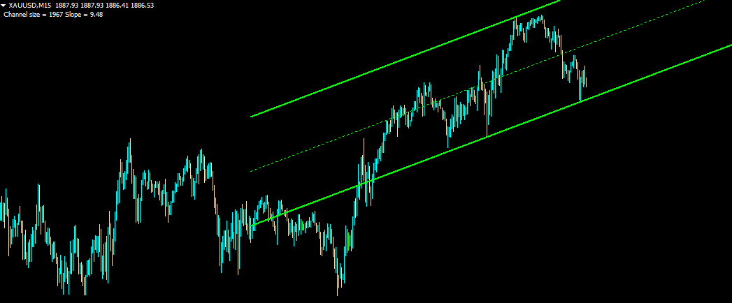 Trend Line channel indicator for MT4 forex trading