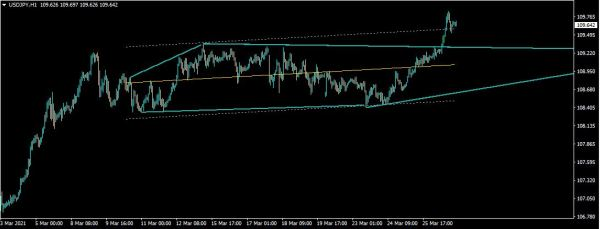 automatic trendline draw software on mt4 along with wedge