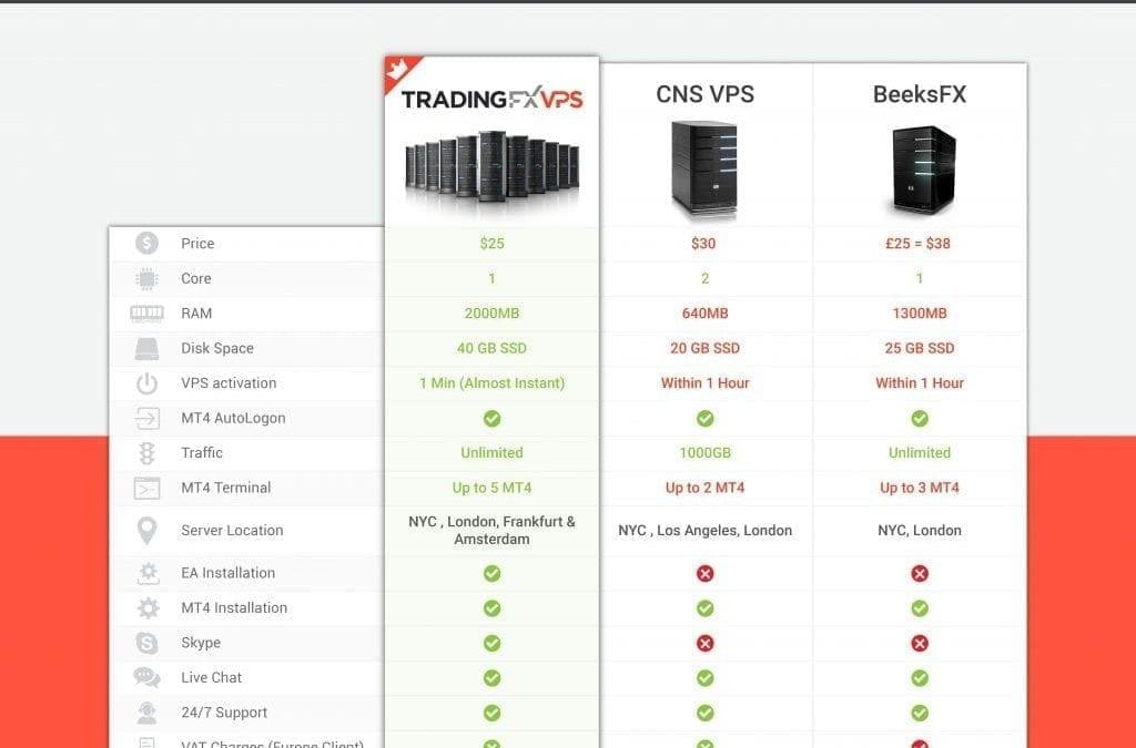 TradingFXVPS против CNS против BeeksFX: сравнение