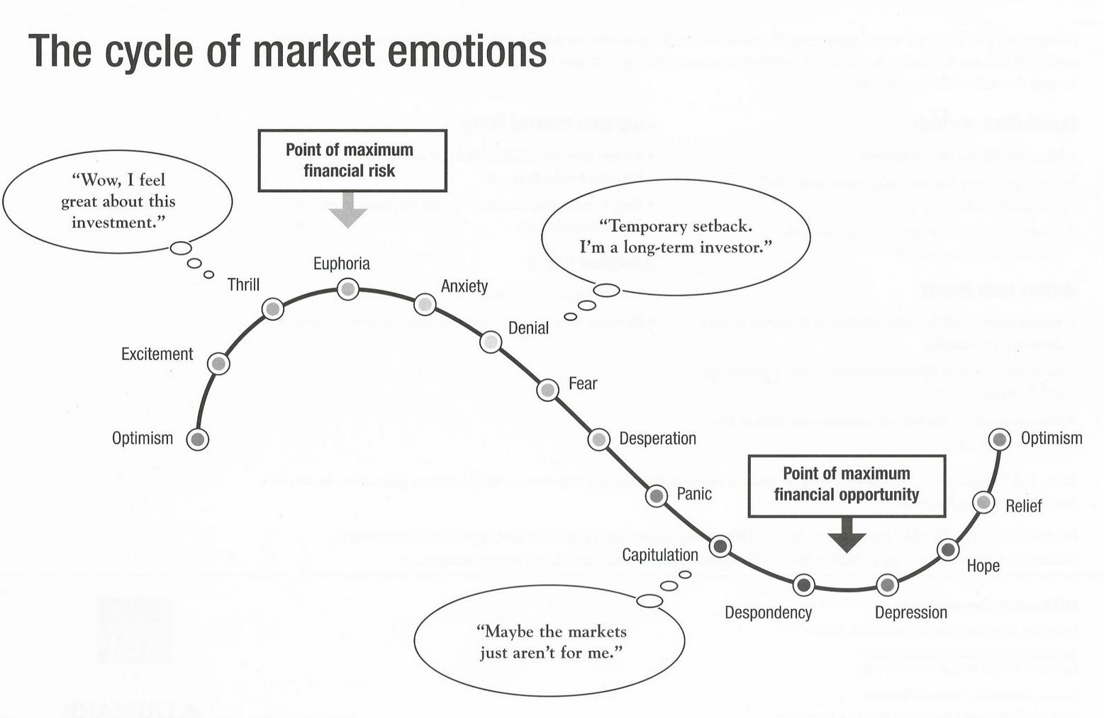 Cycles Of Market Emotions