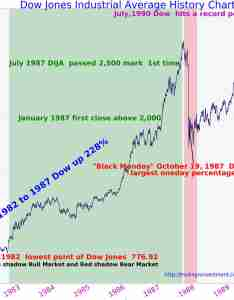 years dow jones industrial average chart history updated tradingninvestment also rh