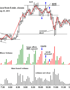 It is difficult to read but look what happens when we apply the weis wave this chart volume suddenly becomes clear also plugin trading psychology edge rh tradingpsychologyedge