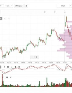 Eg  kb also how to use volume profile charts on kite general trading    by rh tradingqna