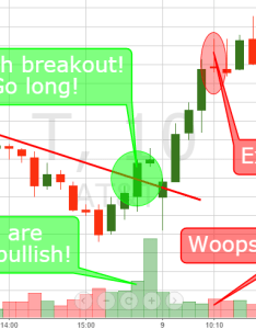 Breakout volume also day trading breakouts simple strategies rh tradingsim