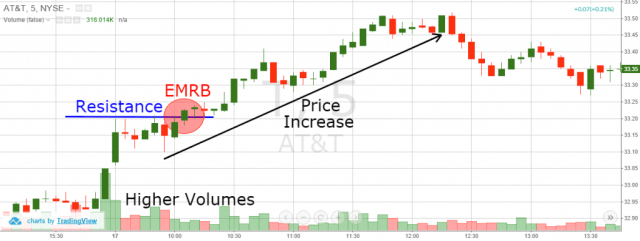 Early Range Morning Breakout - Volume