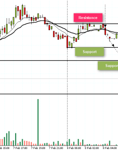 Day trading futures based on minute chart time frame also should you use daily charts as  trader rh tradingsim