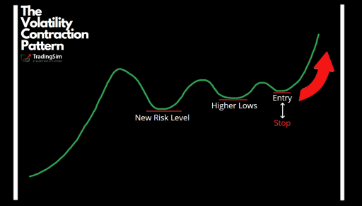 Explanation of the drawing of the volatility contraction pattern (VCP)