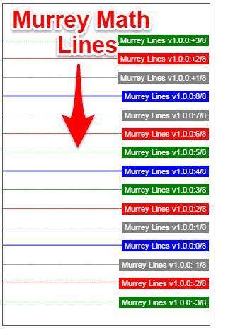 Pivot Adalah : pivot, adalah, Murrey, Trading, Strategy, Lines, Price, Action, Guides