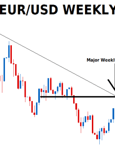 Weekly eur usd chart also long term trading strategy for forex guides rh tradingstrategyguides