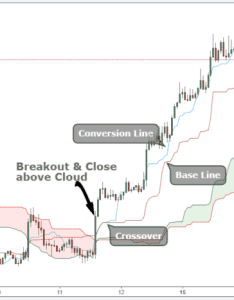Ichimoku cloud trading also best strategy for quick profits rh tradingstrategyguides