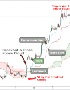 Ichimoku cloud explained also best strategy for quick profits rh tradingstrategyguides