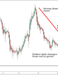 Best heiken ashi pdf strategy also  japanese samurai art rh tradingstrategyguides