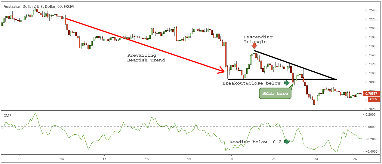 Descending Triangle Pattern – How to Trade ike a Pro (2020)