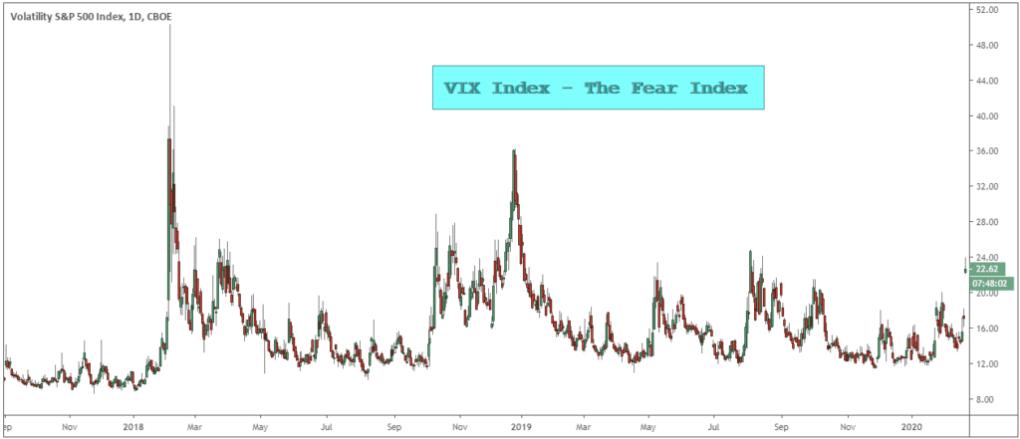 day trading using vix