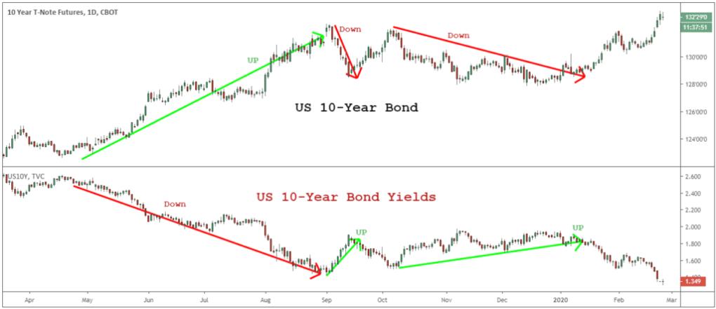 understanding the bond market