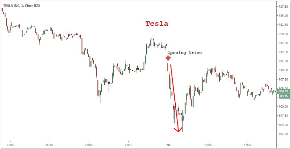single stock strategy