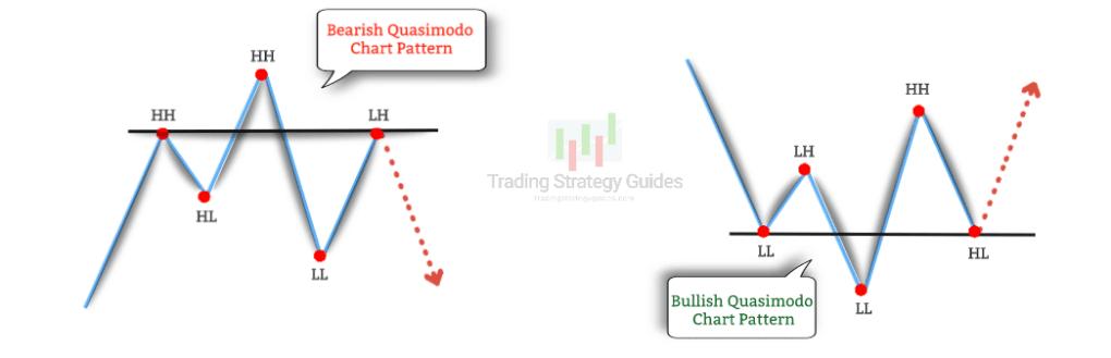 what is quasimodo trading