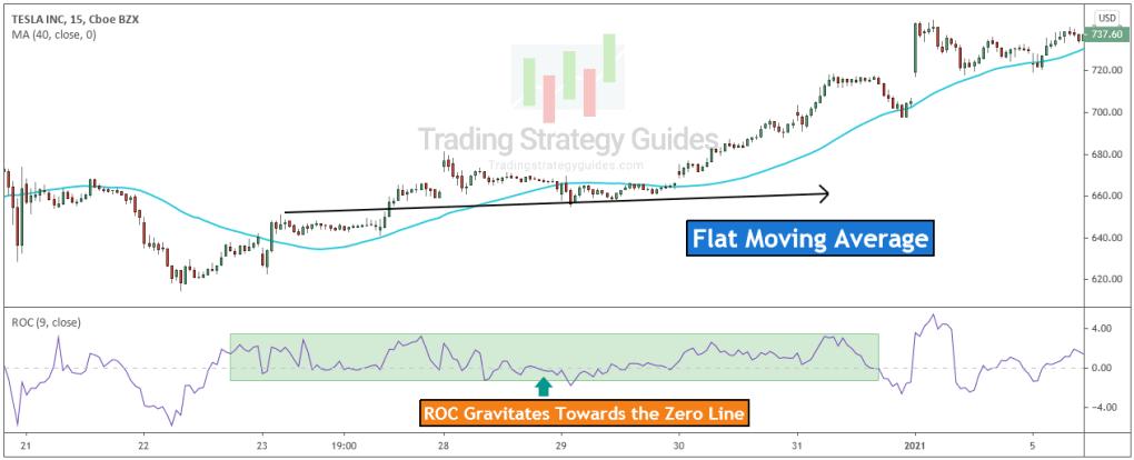 roc stock flat trend