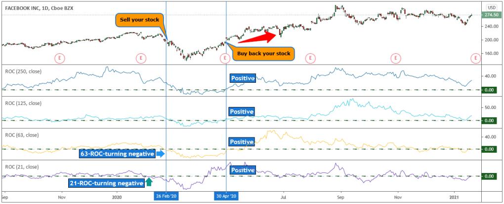 roc stock market