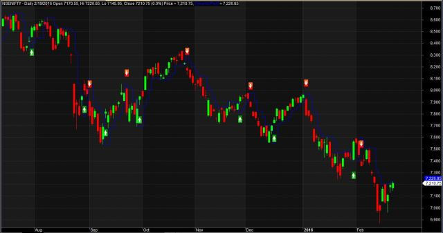 Dynamic Support Resistance