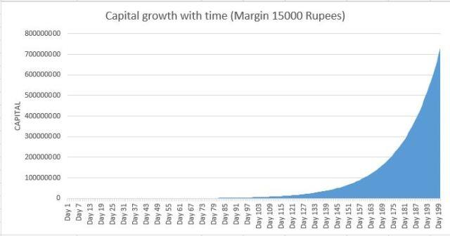 capital_growth_2