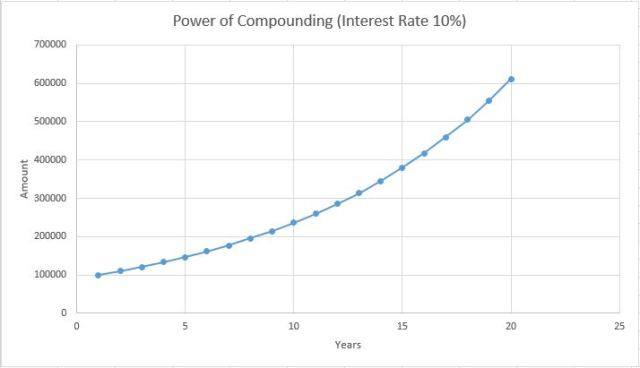 power of compounding_10