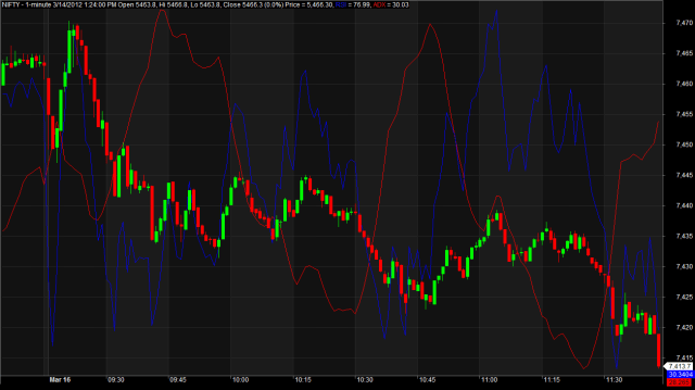 Nifty Intraday Strategy
