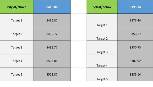 Buy Sell Targets