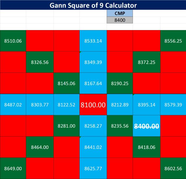 Gann Square of 9 Calculator