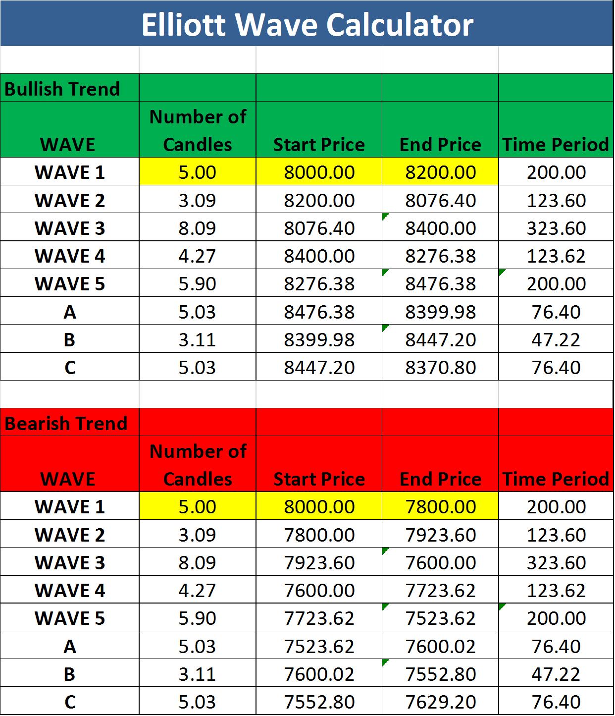 Elliott Waveysis Excel Sheet Free Download
