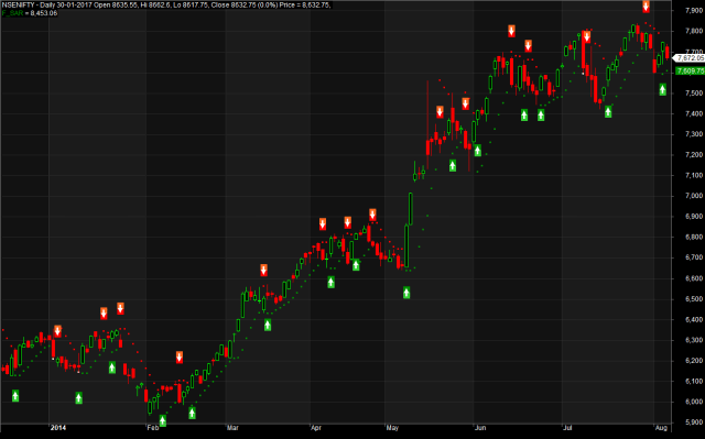 Parabolic SAR Trading System