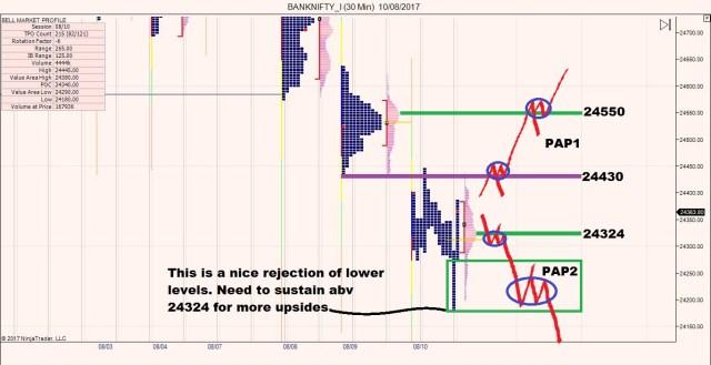 Trade Options using Market Profile