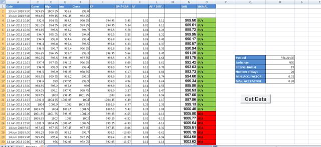 Parabolic SAR Excel Sheet 2