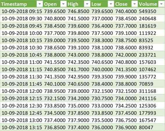Download Historical Stock Data into Excel using AlphaVantage API