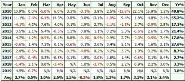 RSI DEMA Intraday Profit Table