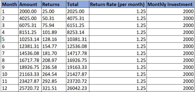 Calculate SIP Returns in an Excel Sheet3