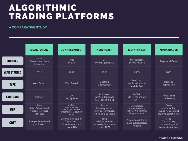 Algorithmic Trading Platforms Comparison Chart