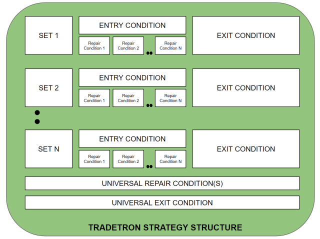 Tradetron Strategy Structure