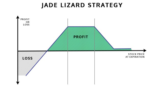 Jade Lizard Option Strategy