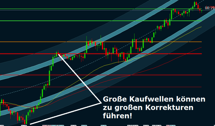 Trend Trading in Korrekturen