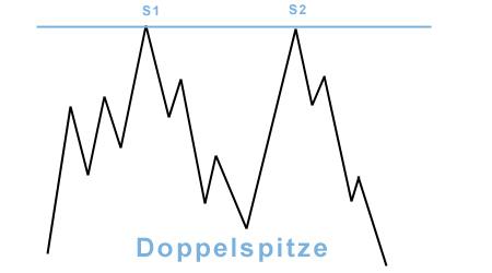 chart-formationen doppel-top