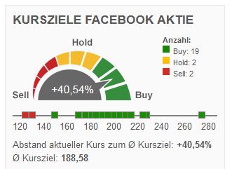 facebook kaufen 2019