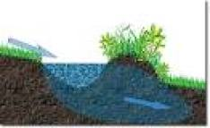 How a swale hydrates the landscape