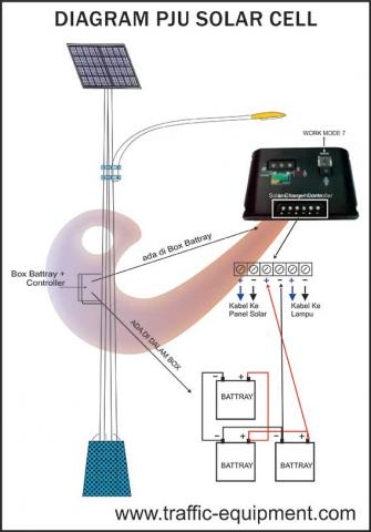 Diagram PJU Solar Cell | Traffic Equipment