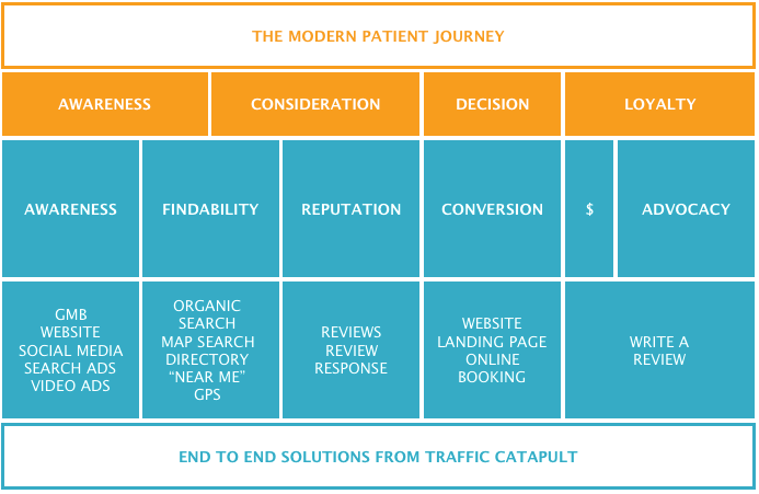 The Modern Patient Journey