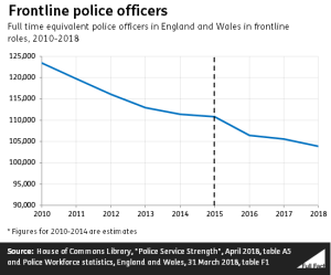 Frontline officer numbers have declined