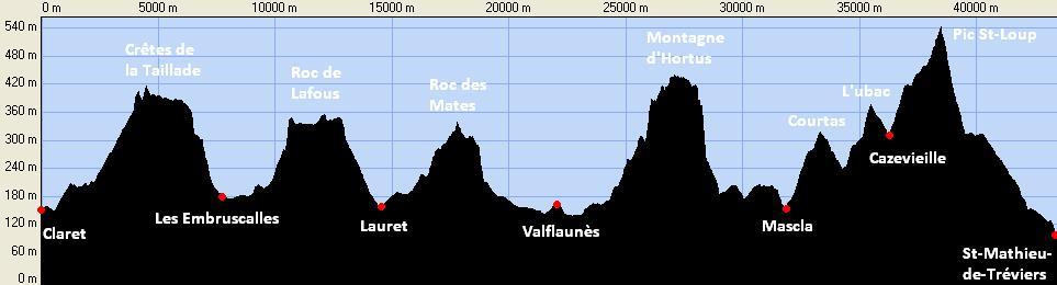 Profil de la course du marathon de l'Hortus