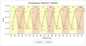VO2 Optimum Training - comparaison objectif / réalisé