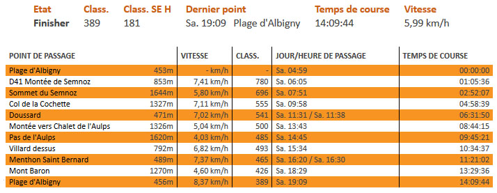 Maxi-Race: temps de passage