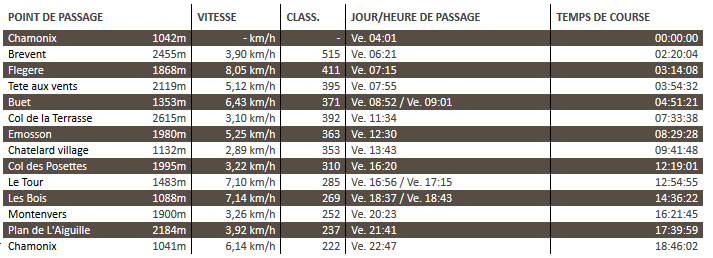 80km du Mont-Blanc: temps de passage